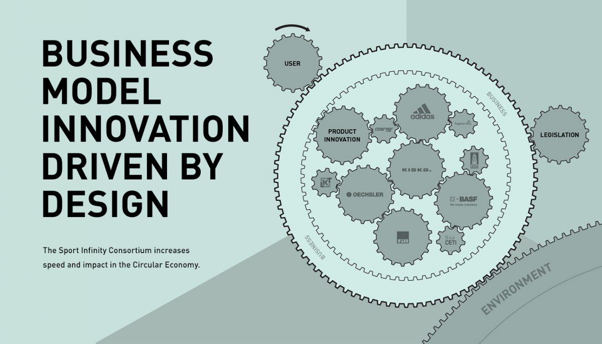 KISKA CrossTalks diagram of business model innovation being driven by design