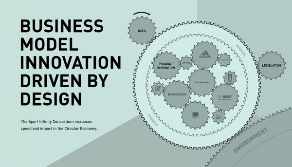 KISKA CrossTalks diagram of business model innovation being driven by design