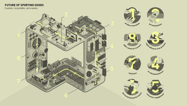 KISKA CrossTalks diagram for future development of adidas sporting goods: custom, recyclable, zero-waste